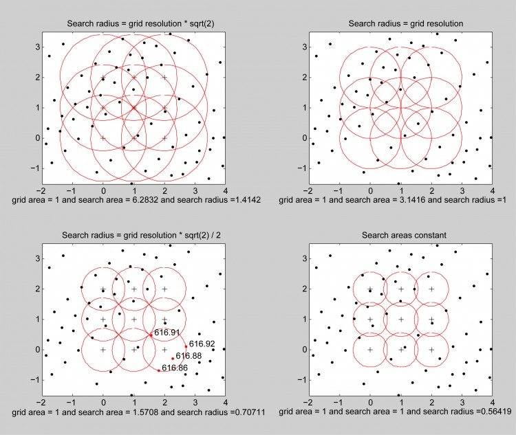 Points2Grid: A Local Gridding Method for DEM Generation from