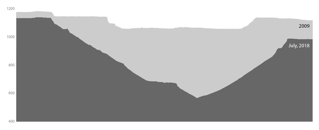 Kilauea crater profiles